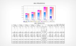 連続5期損益構成図表