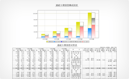 連続5期資産・負債構成図表